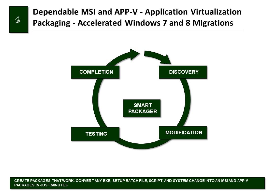 MSI App-V - Landpark